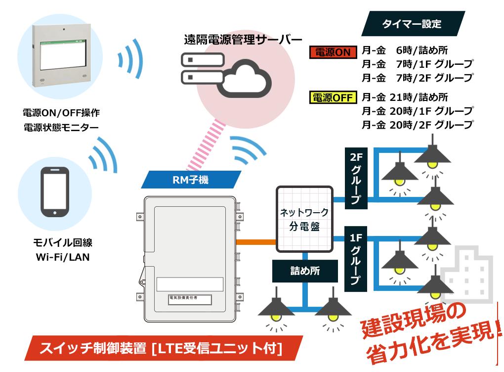 クラウド型遠隔分電盤電源管理システムのイメージ